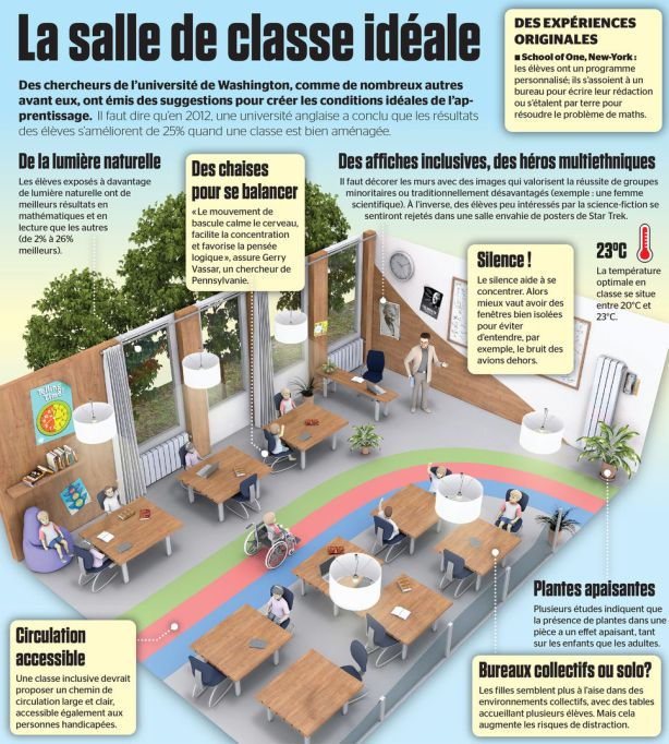salle_classe_ideale